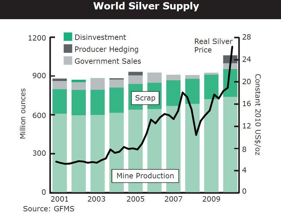 World Silver Supply