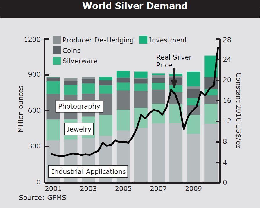 World Silver Demand