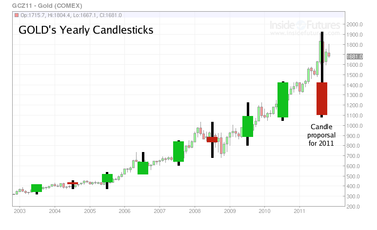 Gold Yearly Candlesticks