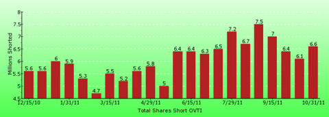 paid2trade.com short interest tool. The total short interest number of shares for OVTI