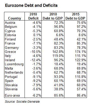 eurozone debt and deficits