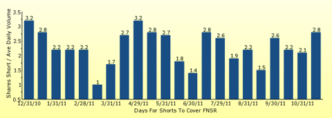 paid2trade.com number of days to cover short interest based on average daily trading volume for FNSR