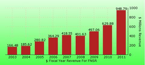 paid2trade.com revenue gross bar chart for FNSR