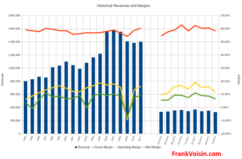 Meredith Corporation - Historical Revenues, 1994 - 1Q 2012