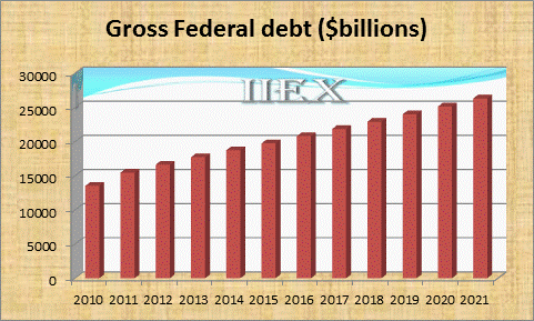 ECON_GrossFedDebt