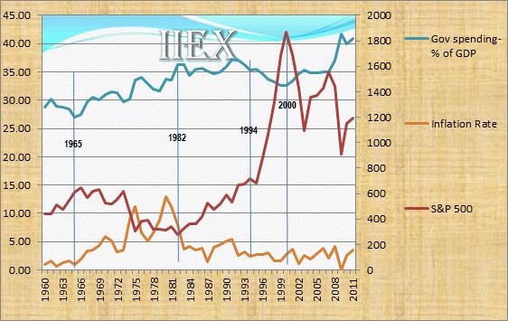 Econ_Chart