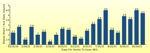 paid2trade.com number of days to cover short interest based on average daily trading volume for AEO