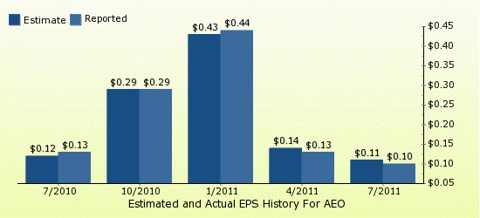 paid2trade.com Quarterly Estimates And Actual EPS results AEO