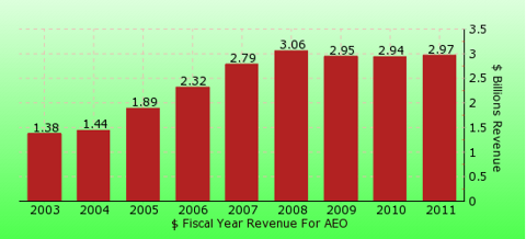 paid2trade.com revenue gross bar chart for AEO