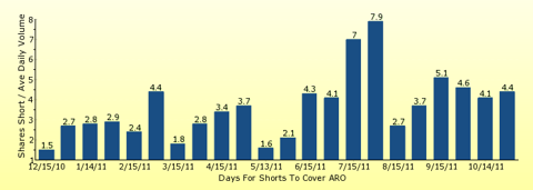 paid2trade.com number of days to cover short interest based on average daily trading volume for ARO