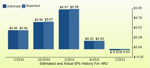paid2trade.com Quarterly Estimates And Actual EPS results ARO