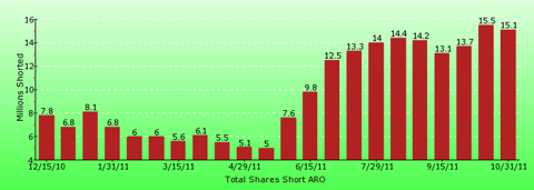 paid2trade.com short interest tool. The total short interest number of shares for ARO