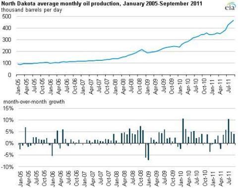 North Dakota Average Oil Production