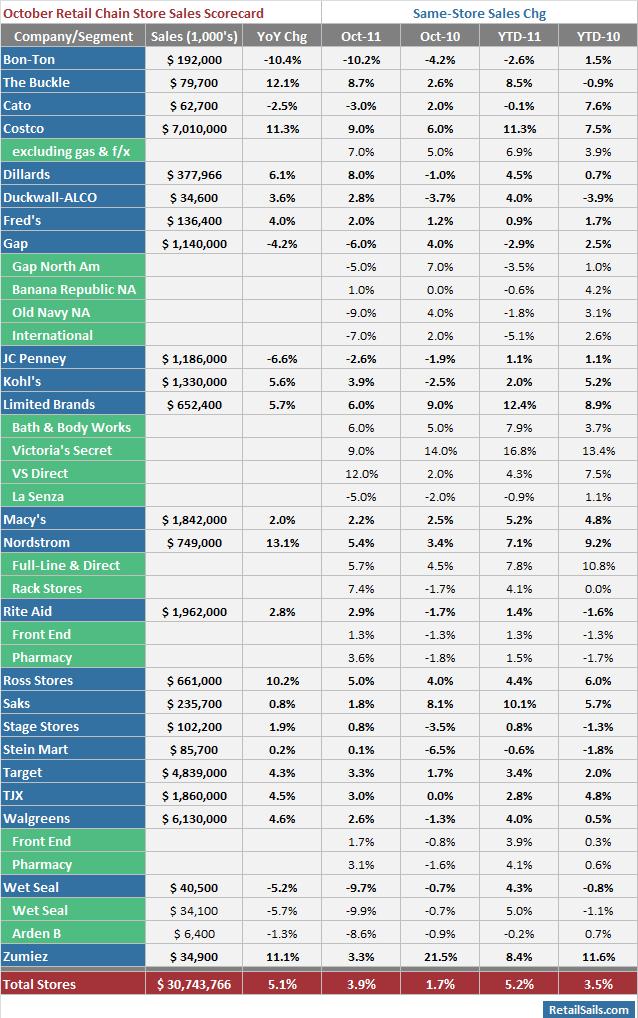 October Retail Chain Store Sales Scorecard