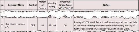 BFR Invest Gr Tble