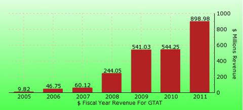 paid2trade.com revenue gross bar chart for GTAT