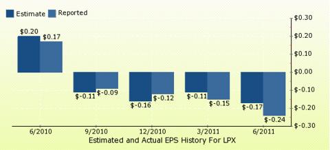 paid2trade.com Quarterly Estimates And Actual EPS results LPX