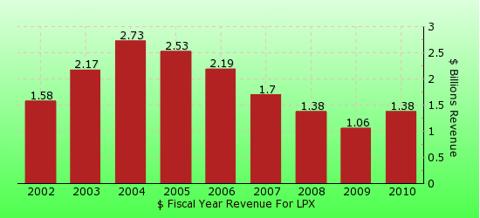 paid2trade.com revenue gross bar chart for LPX