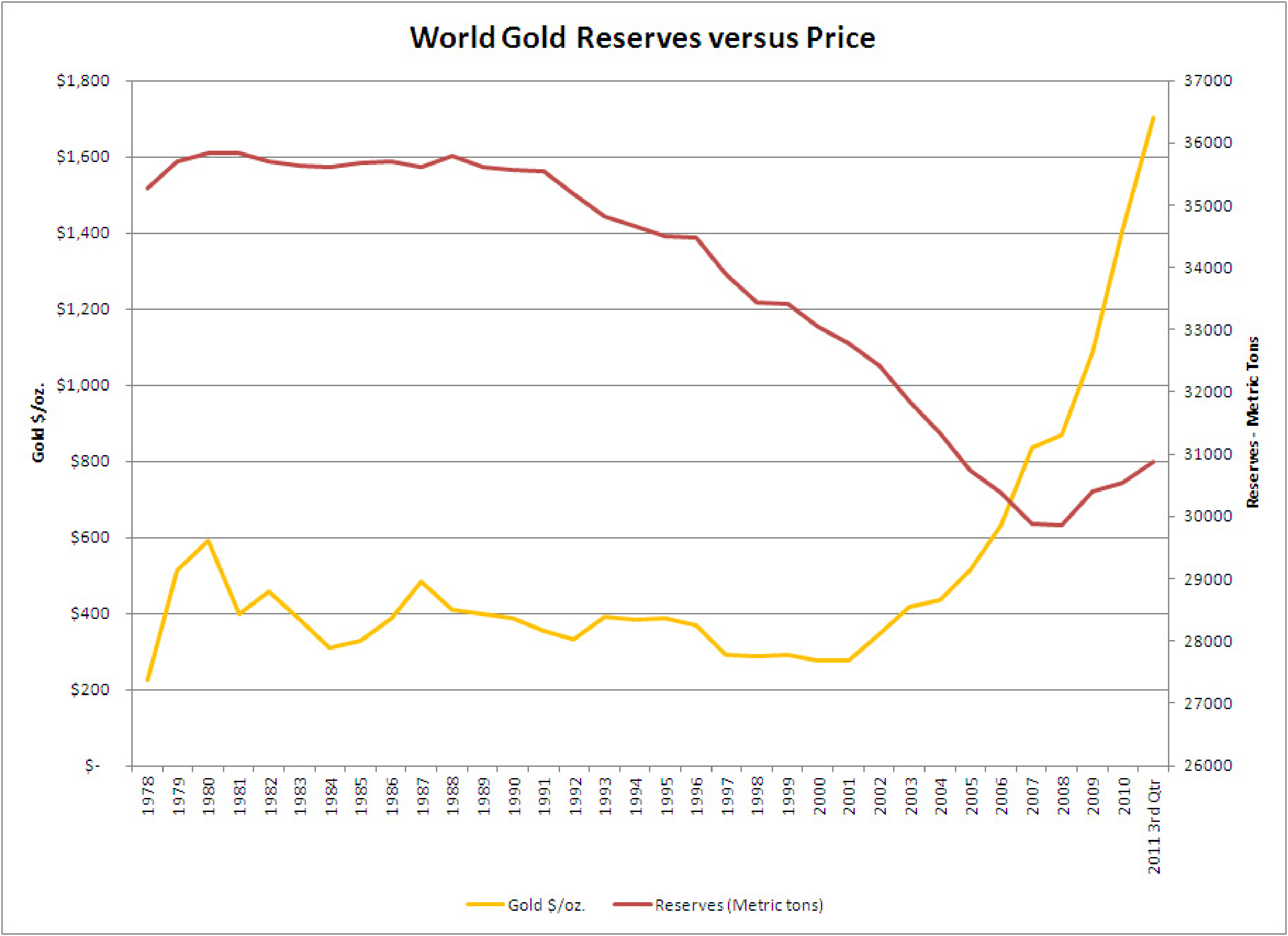 Central Bank Reserves versus Price