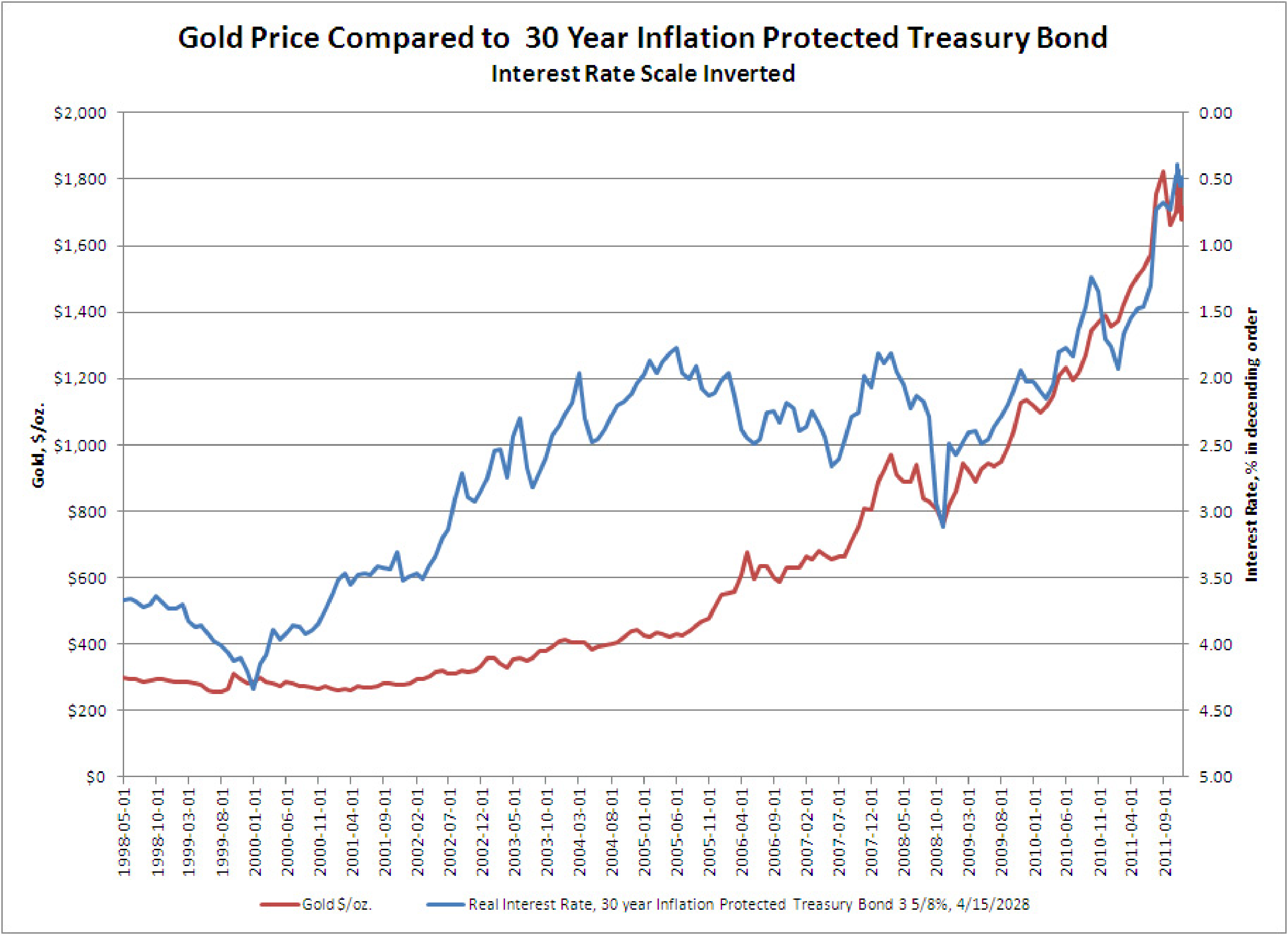 Gold Price vs Interest Rates