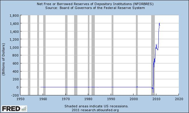 FRED Net Free or Borrowed Reserves of Depository Institutions
