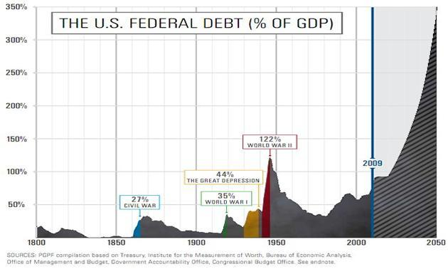 U.S. Federal Debt as a Percentage of Gross Domestic Product (GDP)