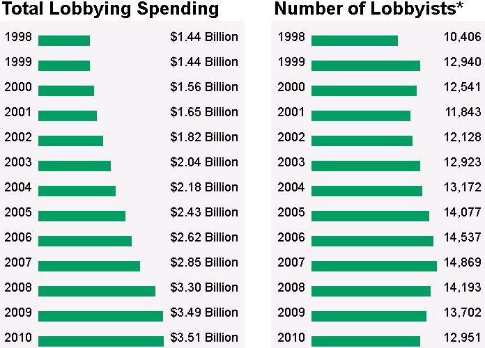 Total Lobbying Spending and Number of Lobbyists (OpenSecrets.org)