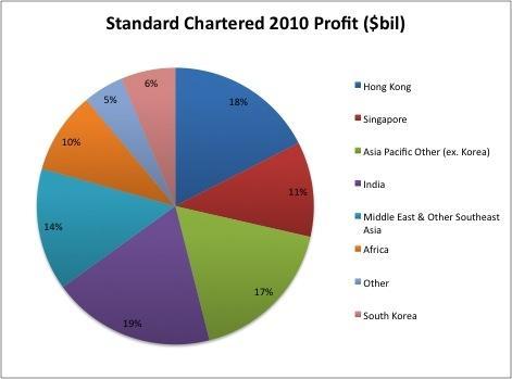 Description: http://kr.nlh1.com/images/BISHOP/standard_chartered_profit.JPG