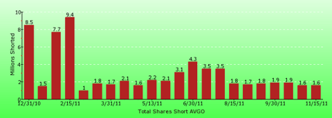 paid2trade.com short interest tool. The total short interest number of shares for AVGO