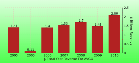 paid2trade.com revenue gross bar chart for AVGO