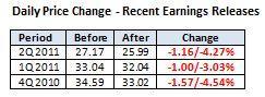 GM Recent Prices