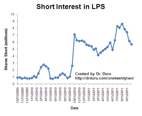 LPS short interest remains high but is well off the all-time highs