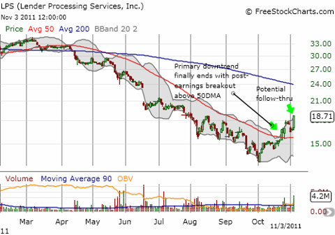 LPS finally breaks its downtrend and follows-through with strong buying interest
