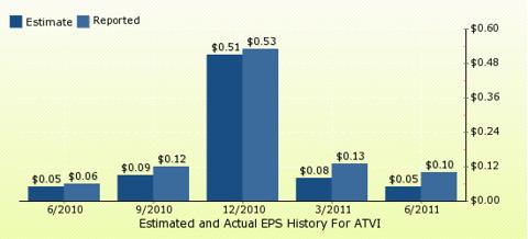 paid2trade.com Quarterly Estimates And Actual EPS results ATVI