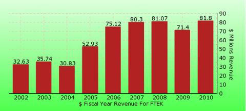 paid2trade.com revenue gross bar chart for FTEK