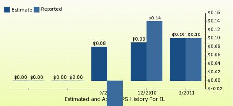 paid2trade.com Quarterly Estimates And Actual EPS results IL