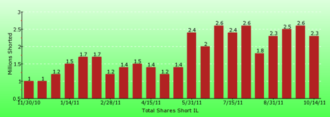 paid2trade.com short interest tool. The total short interest number of shares for IL