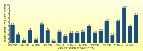 paid2trade.com number of days to cover short interest based on average daily trading volume for MYRG