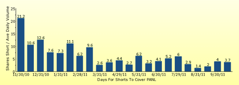 paid2trade.com number of days to cover short interest based on average daily trading volume for PANL