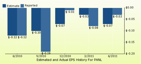 paid2trade.com Quarterly Estimates And Actual EPS results PANL