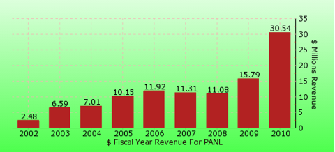 paid2trade.com revenue gross bar chart for PANL
