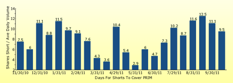 paid2trade.com number of days to cover short interest based on average daily trading volume for PRIM