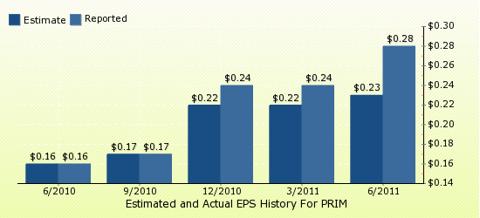 paid2trade.com Quarterly Estimates And Actual EPS results PRIM