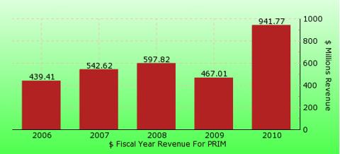 paid2trade.com revenue gross bar chart for PRIM
