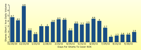 paid2trade.com number of days to cover short interest based on average daily trading volume for ROK
