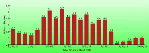 paid2trade.com short interest tool. The total short interest number of shares for ROK