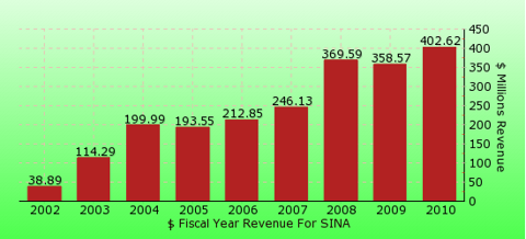 paid2trade.com revenue gross bar chart for SINA