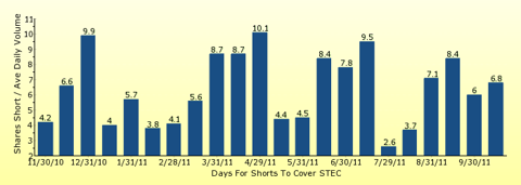 paid2trade.com number of days to cover short interest based on average daily trading volume for STEC