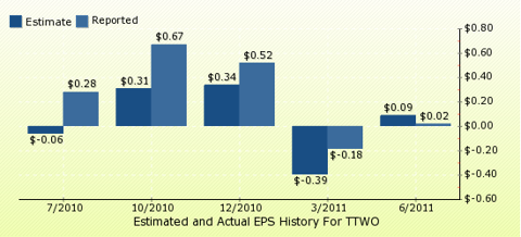 paid2trade.com Quarterly Estimates And Actual EPS results TTWO