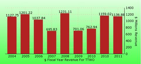paid2trade.com revenue gross bar chart for TTWO